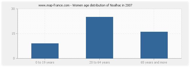 Women age distribution of Noalhac in 2007