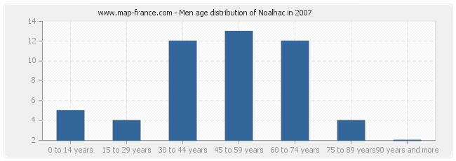 Men age distribution of Noalhac in 2007