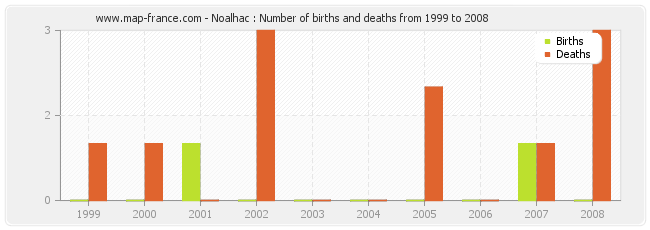 Noalhac : Number of births and deaths from 1999 to 2008