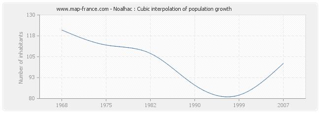 Noalhac : Cubic interpolation of population growth
