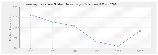 Population Noalhac