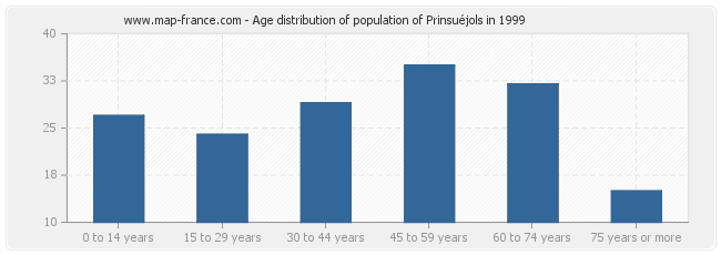 Age distribution of population of Prinsuéjols in 1999