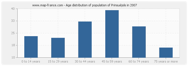 Age distribution of population of Prinsuéjols in 2007