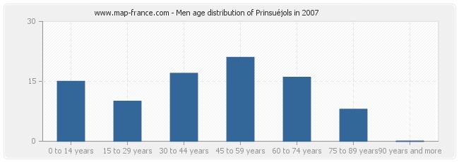 Men age distribution of Prinsuéjols in 2007