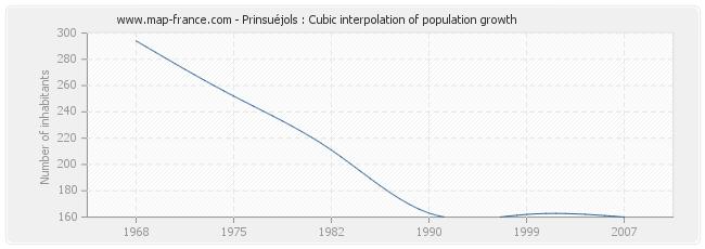 Prinsuéjols : Cubic interpolation of population growth