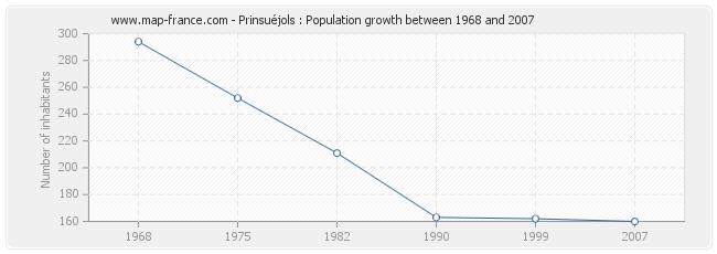 Population Prinsuéjols