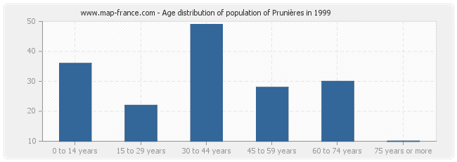 Age distribution of population of Prunières in 1999