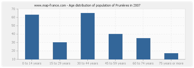 Age distribution of population of Prunières in 2007