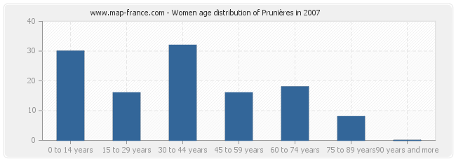 Women age distribution of Prunières in 2007