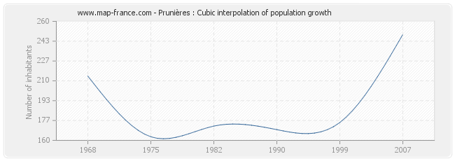 Prunières : Cubic interpolation of population growth