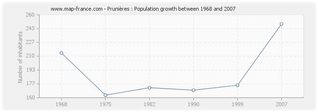 Population Prunières