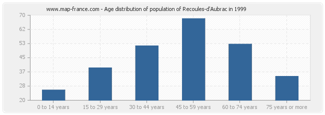 Age distribution of population of Recoules-d'Aubrac in 1999