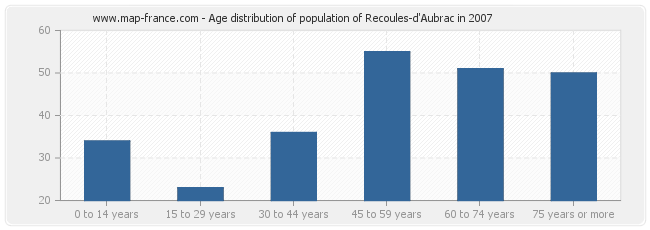 Age distribution of population of Recoules-d'Aubrac in 2007