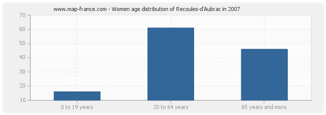 Women age distribution of Recoules-d'Aubrac in 2007