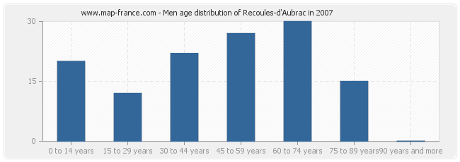 Men age distribution of Recoules-d'Aubrac in 2007