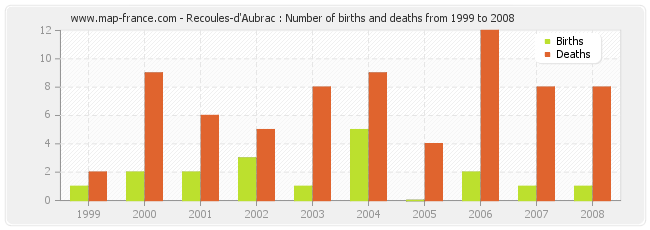 Recoules-d'Aubrac : Number of births and deaths from 1999 to 2008
