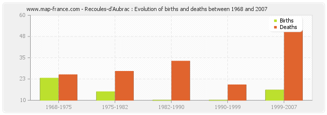 Recoules-d'Aubrac : Evolution of births and deaths between 1968 and 2007