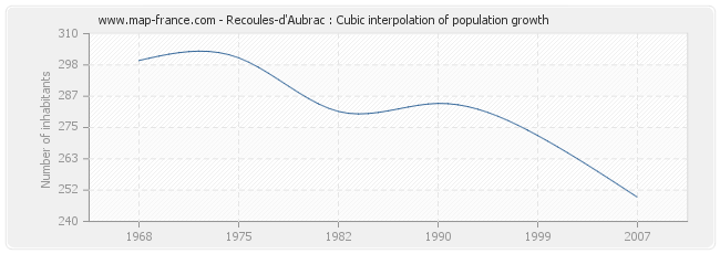 Recoules-d'Aubrac : Cubic interpolation of population growth