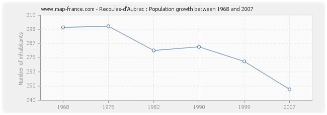 Population Recoules-d'Aubrac