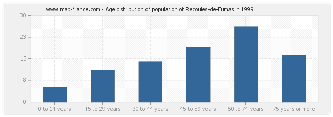 Age distribution of population of Recoules-de-Fumas in 1999