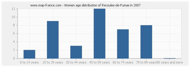 Women age distribution of Recoules-de-Fumas in 2007
