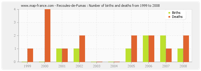 Recoules-de-Fumas : Number of births and deaths from 1999 to 2008