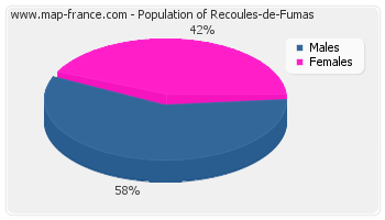 Sex distribution of population of Recoules-de-Fumas in 2007