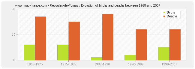 Recoules-de-Fumas : Evolution of births and deaths between 1968 and 2007