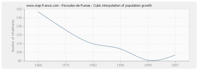 Recoules-de-Fumas : Cubic interpolation of population growth