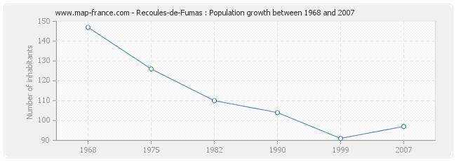 Population Recoules-de-Fumas