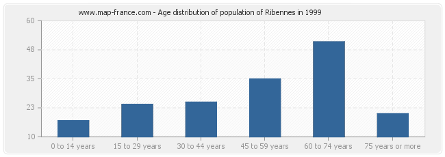 Age distribution of population of Ribennes in 1999