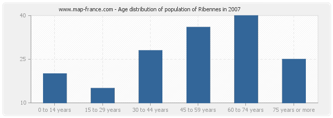 Age distribution of population of Ribennes in 2007
