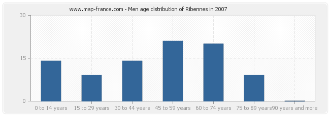 Men age distribution of Ribennes in 2007