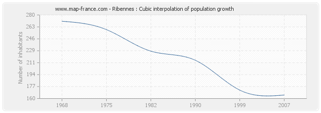 Ribennes : Cubic interpolation of population growth