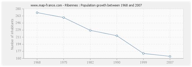Population Ribennes