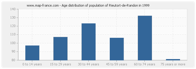 Age distribution of population of Rieutort-de-Randon in 1999