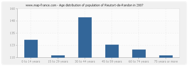 Age distribution of population of Rieutort-de-Randon in 2007