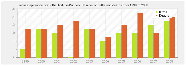 Rieutort-de-Randon : Number of births and deaths from 1999 to 2008