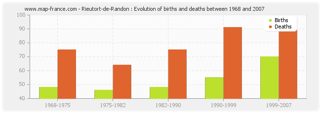 Rieutort-de-Randon : Evolution of births and deaths between 1968 and 2007