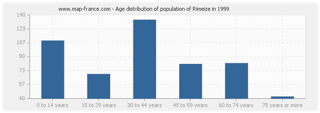 Age distribution of population of Rimeize in 1999