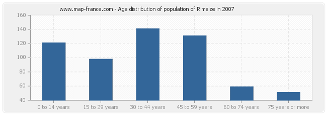 Age distribution of population of Rimeize in 2007