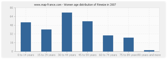 Women age distribution of Rimeize in 2007
