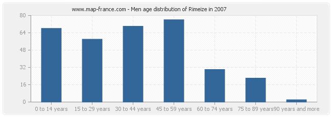Men age distribution of Rimeize in 2007