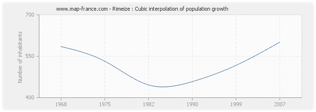 Rimeize : Cubic interpolation of population growth