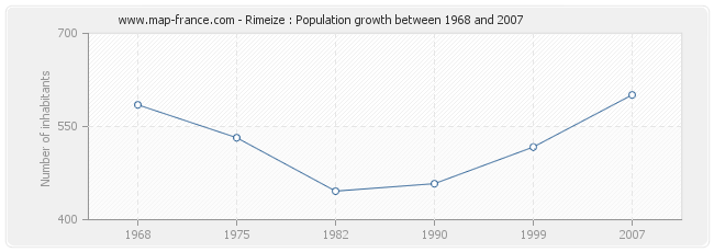 Population Rimeize