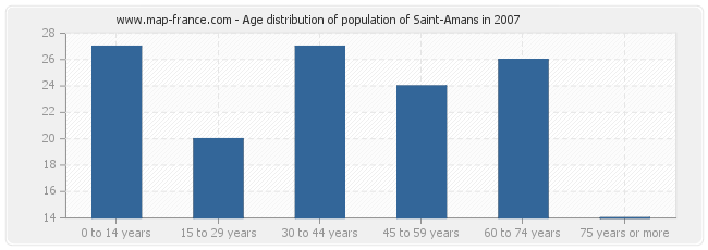 Age distribution of population of Saint-Amans in 2007