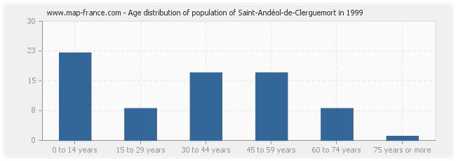 Age distribution of population of Saint-Andéol-de-Clerguemort in 1999