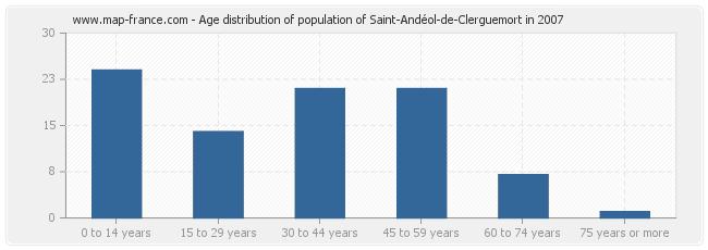 Age distribution of population of Saint-Andéol-de-Clerguemort in 2007