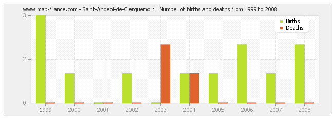 Saint-Andéol-de-Clerguemort : Number of births and deaths from 1999 to 2008
