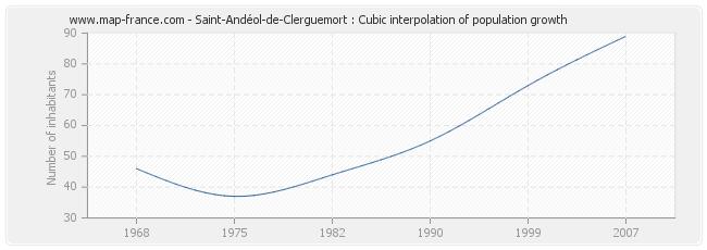 Saint-Andéol-de-Clerguemort : Cubic interpolation of population growth